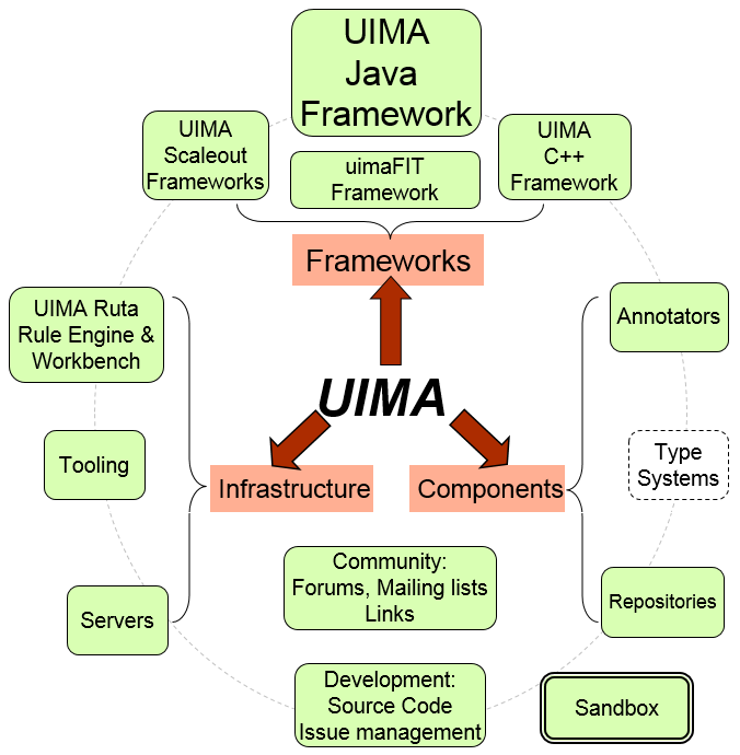 UIMA is made of many things