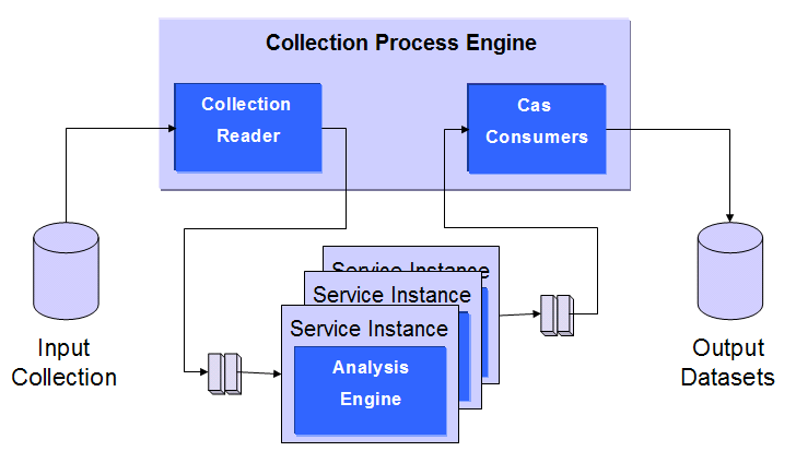 Single Collection Reader Scaleout