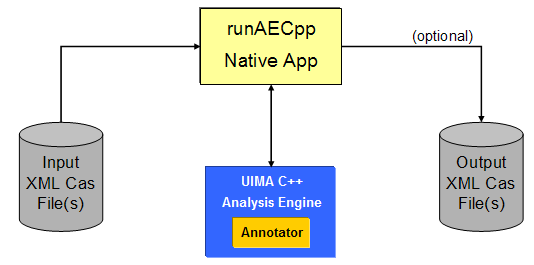 runAECpp - Native C++ Test Driver